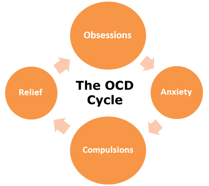 ocd-cycle